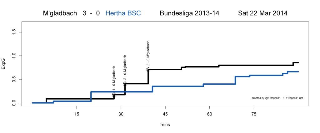 ExpG plot M'gladbach 3 - 0 Hertha BSC