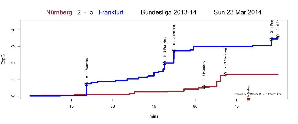 ExpG plot Nürnberg 2 - 5 Frankfurt