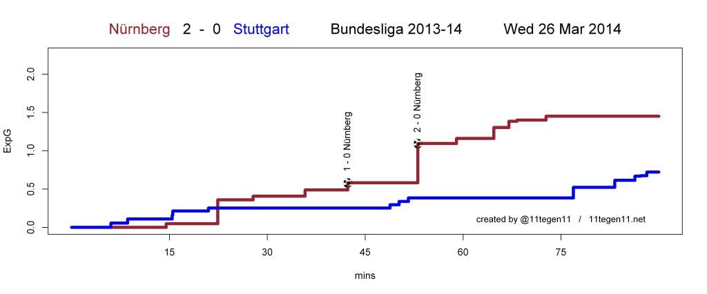 ExpG plot Nürnberg 2 - 0 Stuttgart