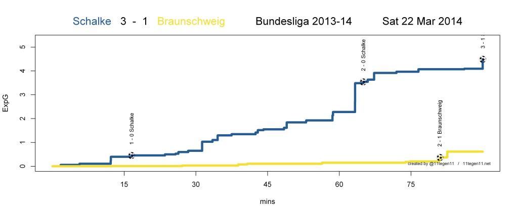 ExpG plot Schalke 3 - 1 Braunschweig