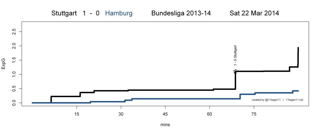 ExpG plot Stuttgart 1 - 0 Hamburg