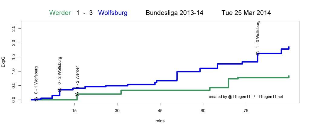 ExpG plot Werder 1 - 3 Wolfsburg