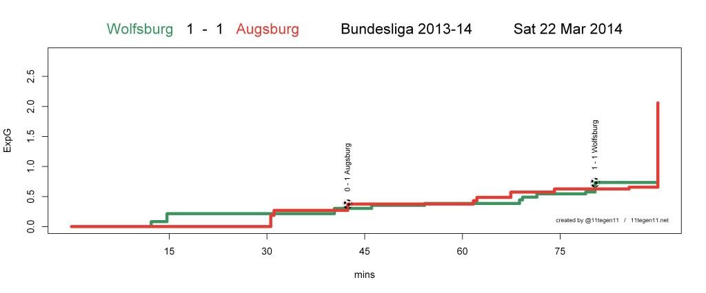 ExpG plot Wolfsburg 1 - 1 Augsburg