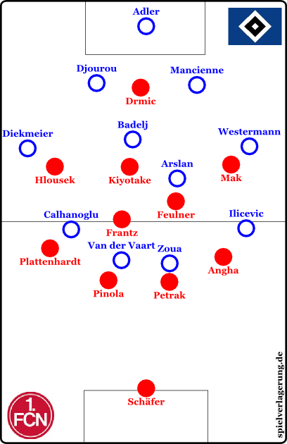 Hamburg offensiv