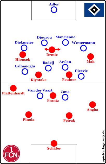 Nürnberg offensiv