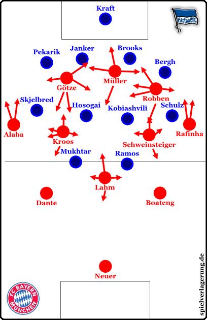 Bayern offensiv. Kein Wunder, dass die Hertha so verwirrt war, wenn so viele Pfeile auf dem Platz lagen.
