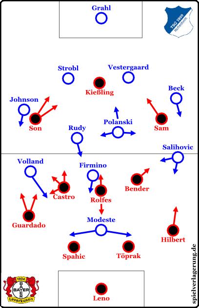Leverkusen vs Hoffenheim - Grundformationen