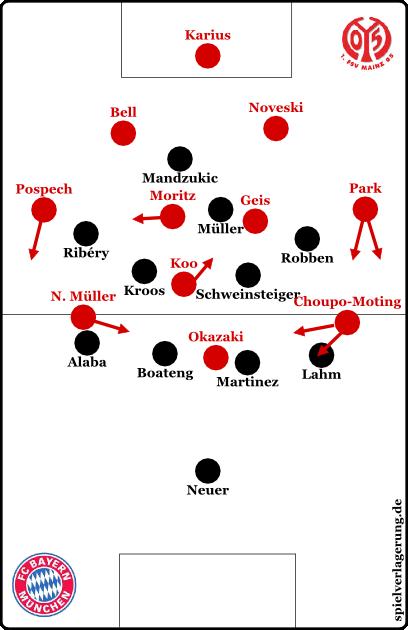 Grundformationen, Bayern defensiv