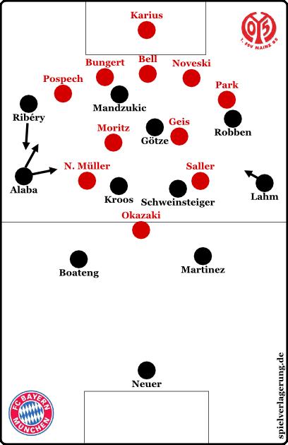 Mainz defensiv im 5-2-2-1. Wobei ich die Bayern jetzt mal in Ruhe gelassen habe und mir bei den Innenverteidigern der Mainzer nicht sicher bin, wer wer war..