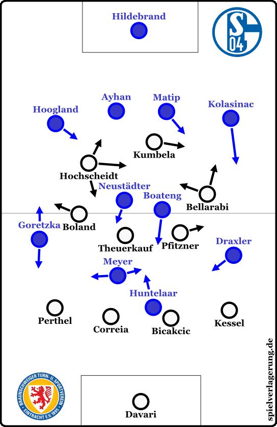 Schalke 3-1 Braunschweig