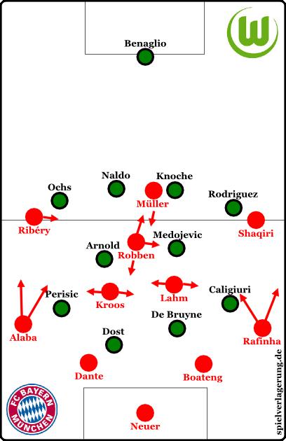 Bayern offensiv