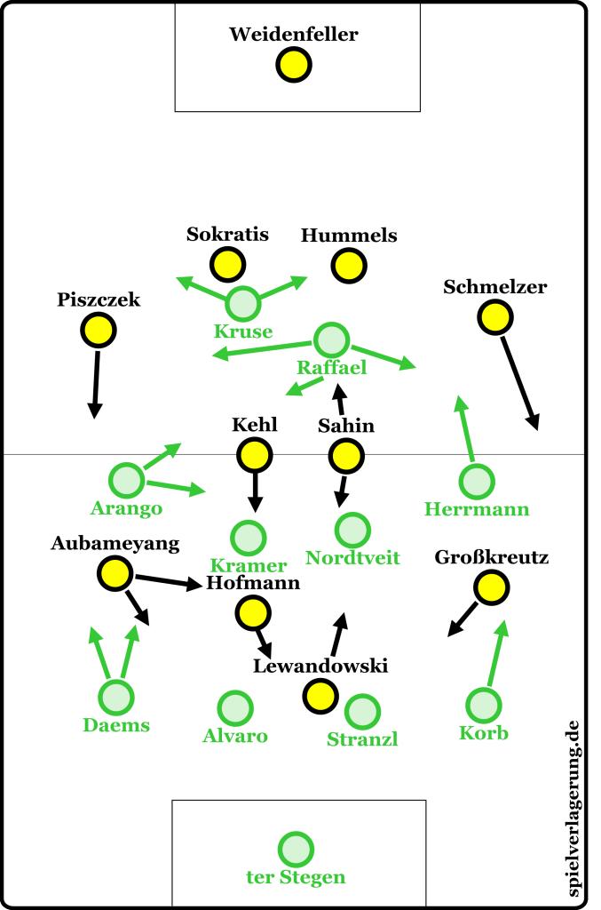 Grundformationen zu Beginn des Spiels