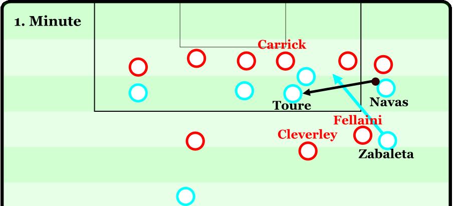 Die Szene vor dem 1:0: United interpretiert das 4-3-3 sehr eigenwillig. Carrick fällt tief, während die beiden Achter Cleverley und Fellaini hochstehen. City hat zig Optionen im Zwischenlinienraum. Toure bekommt den Ball und kann Zabaleta bedienen. Das Laufduell nimmt Fellaini schlicht nicht an. De Gea kann die Chance vereiteln, wenige Sekunden später ist City erneut vorm Tor und trifft.