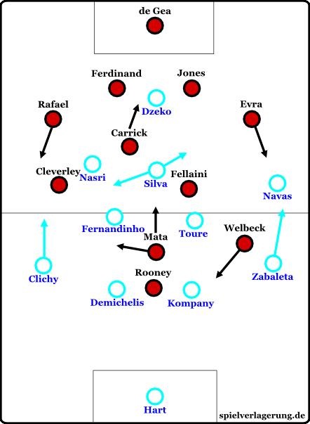 Die Grundformationen nach Uniteds frühem Systemwechsel. Zuvor war Mata Rechtsaußen und Cleverley halbrechter Achter.