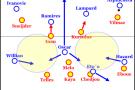 Chelsea nutzte Galatasarays breite 4-3-2-1-Stellung im Pressing, Melo bekam Probleme.