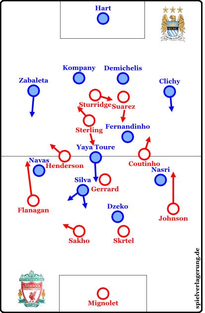 Grundformation zu Spielbeginn: Das Verhalten der drei vordersten Liverpool-Spieler ist in einer Grafik recht schwer einzufangen.
