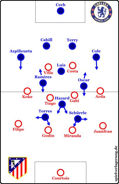 2014-04-22_Atletico-Chelsea_Raute