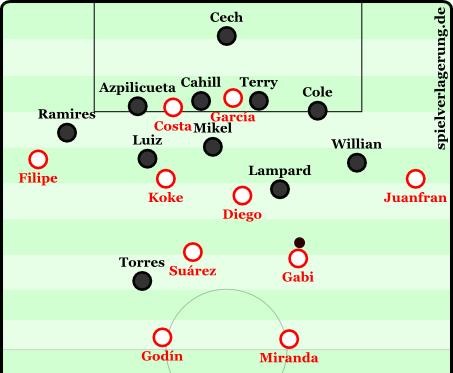 Beispielhafte defensive Grundstellung von Chelsea