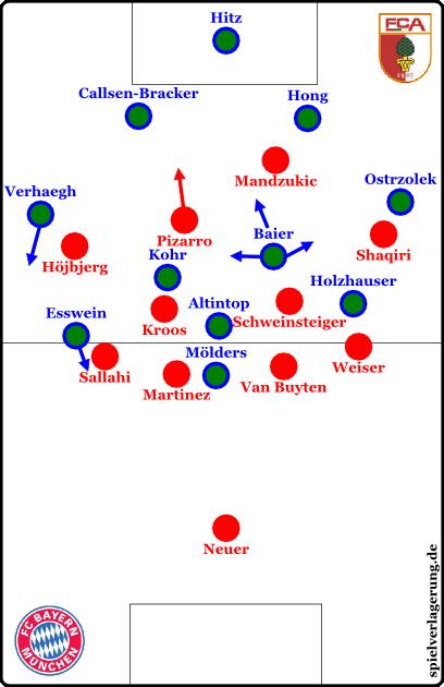 Augsburg offensiv