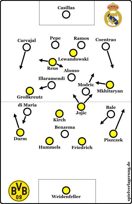 BVB 2-0 Real