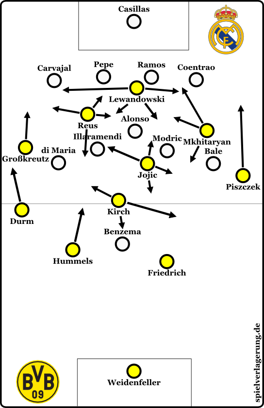 Aufbauspiel von Dortmund