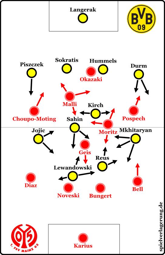 BVB - Mainz