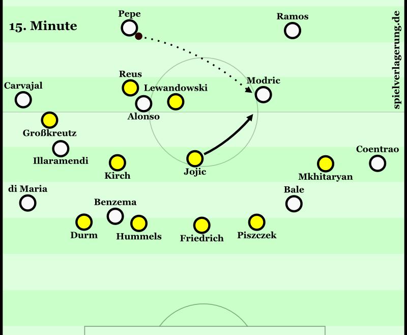Reus und Lewandowski stellen etwas linksseitig zu, Jojic rückt diagonal neben beide heraus. (Man erkennt auch Reals schlechte Besetzung des Zehnerraumes.)