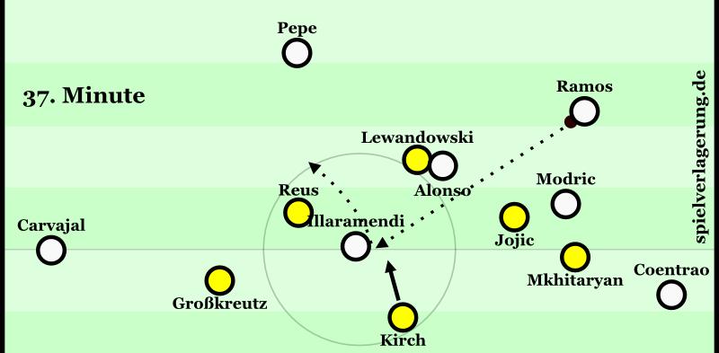 Der BVB zwang mit seinem Pressing den Innenverteidigern das Spiel auf, die dankenswerterweise die Pressingfallen bespielte. In diesem Fall verliert Illaramendi den Ball und der BVB erzielt ein Tor.