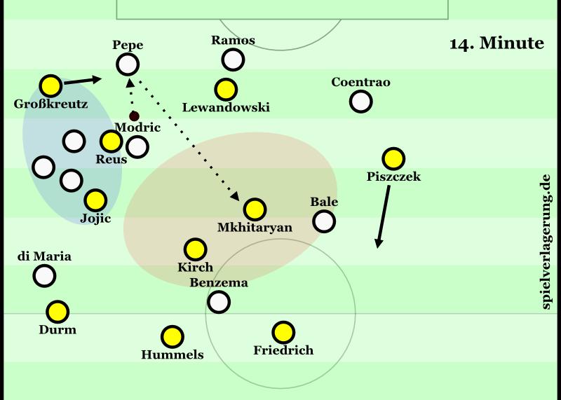 14. Minute: Nach einem Ballverlust von Dortmund auf der linken Seite hat Real keine Optionen. Die ballnahen Optionen sind im Deckungsschatten und werden von Jojic kontrolliert, während Mkhitaryan die potentiell offene Zone im Zentrum absichert und den Ball von Pepe in den Fuß bekommt.