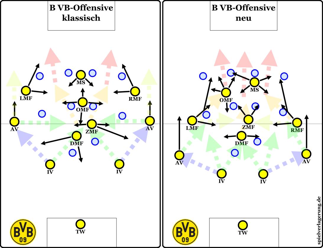 Veränderung der grundsätzlichen strukturellen Ausrichtung der Dortmunder Vorwärtsbewegung. Wird dann natürlich alles variabel interpretiert und so. Ich hoffe mal, das trägt trotz der ganzen abstrakten Pfeile zum Verständnis bei.