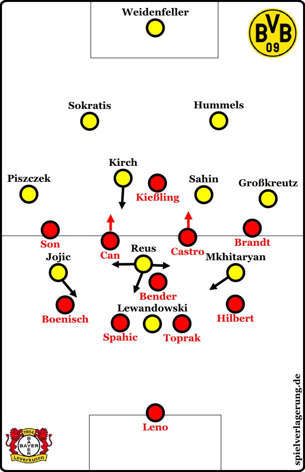 BVB offensiv, Leverkusen defensiv