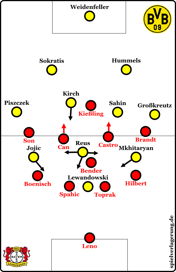 BVB offensiv, Leverkusen defensiv