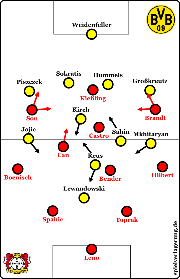 Leverkusen offensiv, BVB defensiv