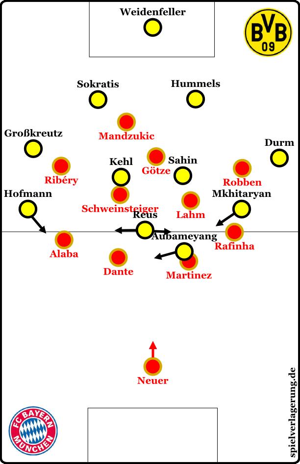 So hätte es wohl ausgesehen, wenn der BVB das Spiel hätte aufbauen müssen.