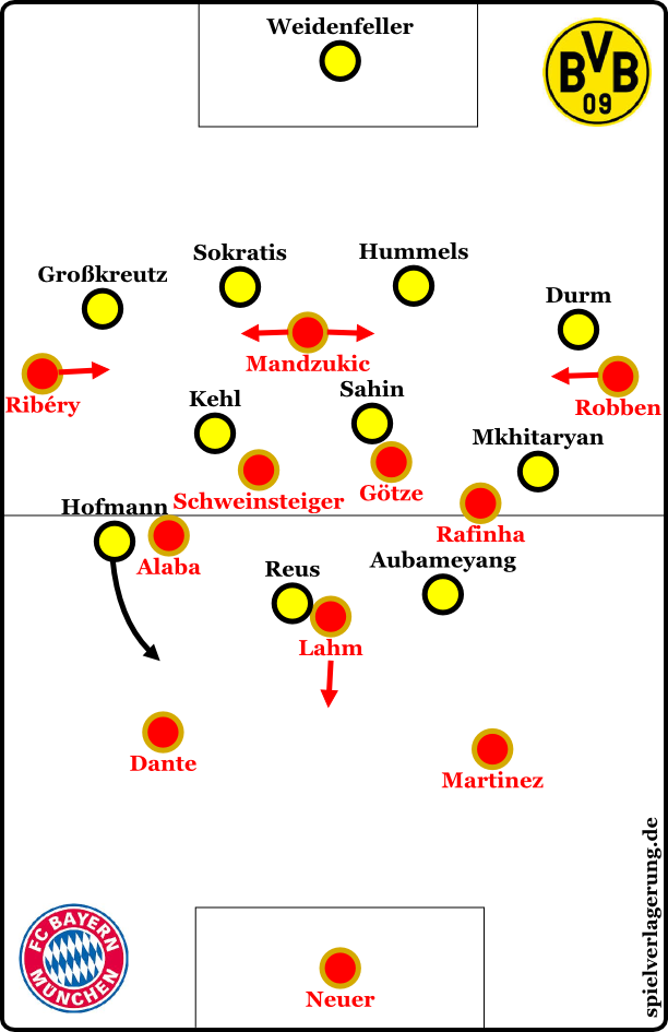 Der BVB in der Defensive