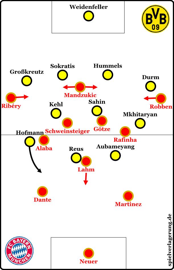 Der BVB in der Defensive