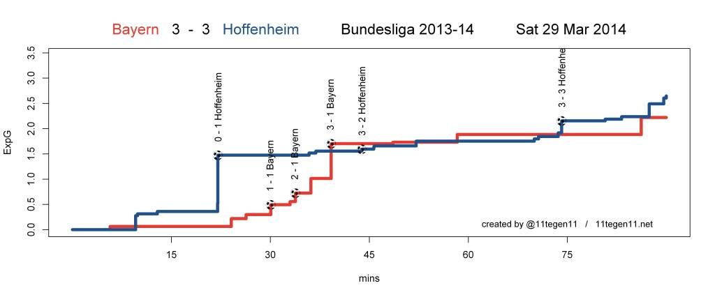 ExpG plot Bayern 3 - 3 Hoffenheim