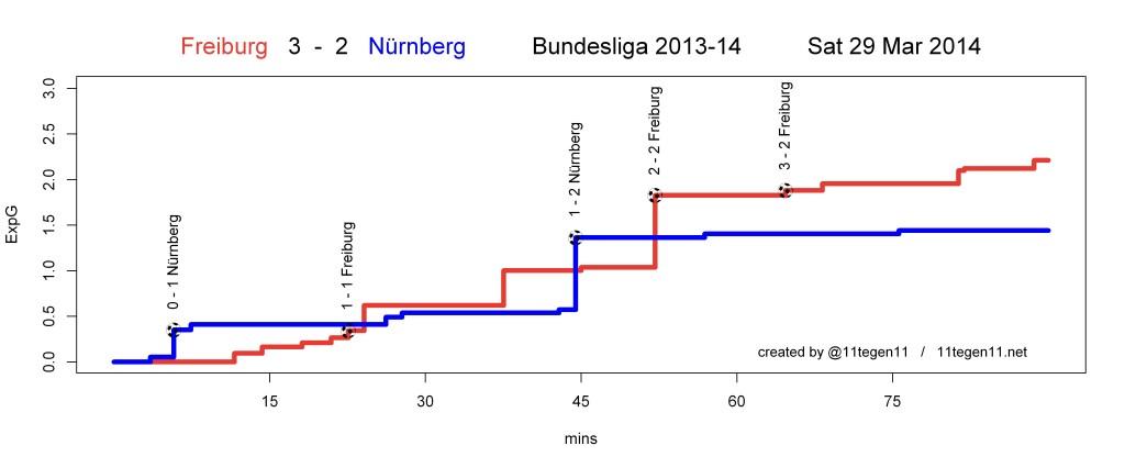 ExpG plot Freiburg 3 - 2 Nürnberg