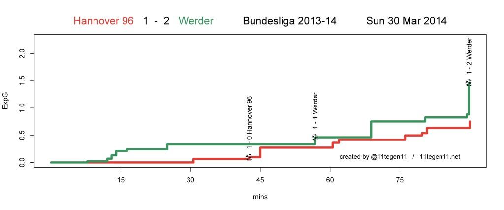 ExpG plot Hannover 96 1 - 2 Werder