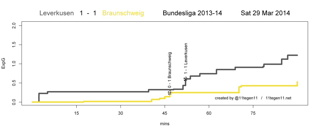 ExpG plot Leverkusen 1 - 1 Braunschweig