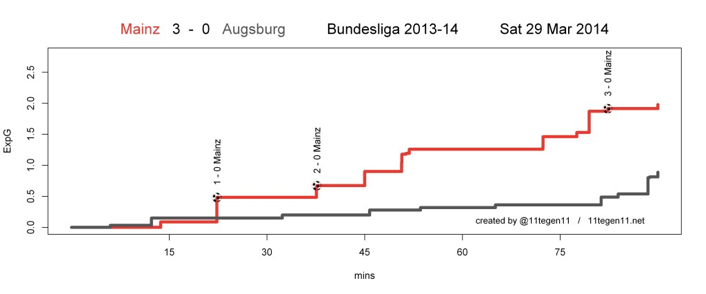 ExpG plot Mainz 3 - 0 Augsburg
