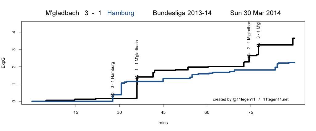 ExpG plot M'gladbach 3 - 1 Hamburg