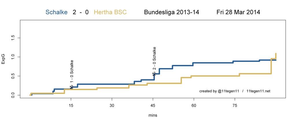 ExpG plot Schalke 2 - 0 Hertha BSC