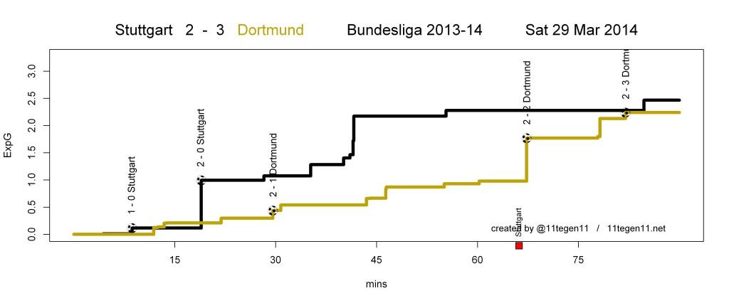 ExpG plot Stuttgart 2 - 3 Dortmund