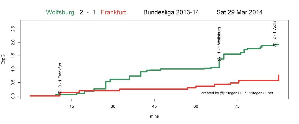 ExpG plot Wolfsburg 2 - 1 Frankfurt