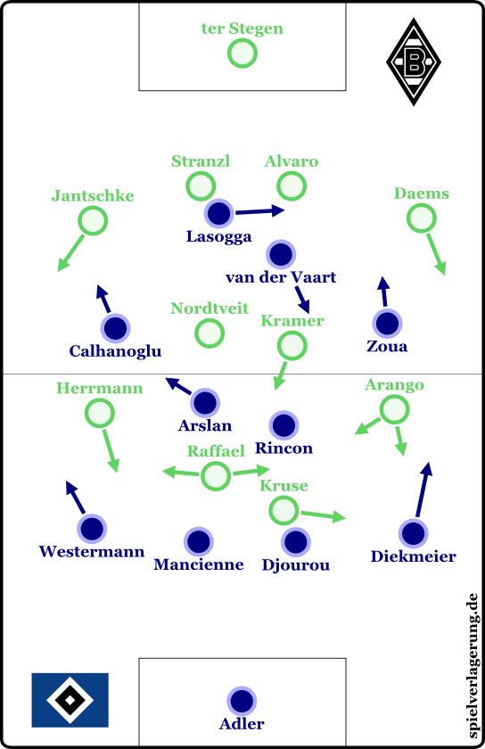 Gladbach 3-1 Hamburg