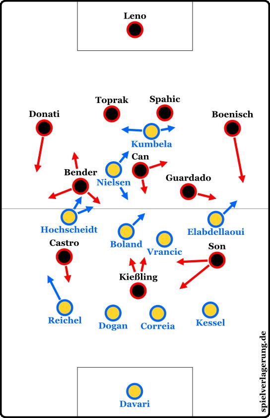 Leverkusen 1-1 Braunschweig