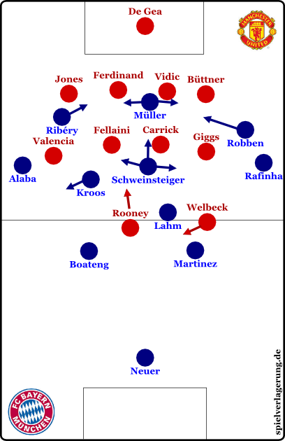 Bayern offensiv (nach Uniteds höherer Anfangsphase)
