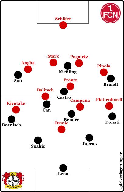 Leverkusen offensiv