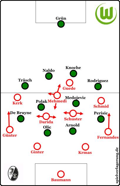 Grundformationen,  Freiburg in der Offensive